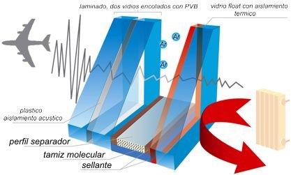 Aislamiento acústico con acristalamiento Climalit. Instalado por Aluminios F. Quiros
