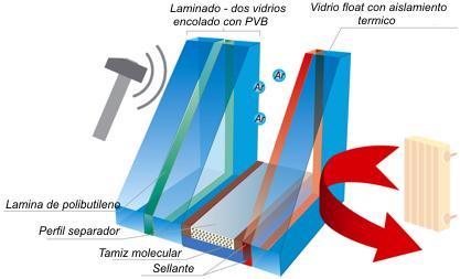 Cristal de seguridad Climalit. Instalado por Aluminios F. Quiros