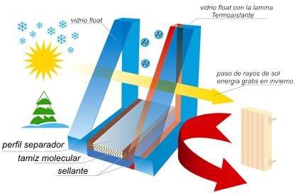 doble-acristalamiento-climalit-ahorro-energetico-aluminios-fquiros